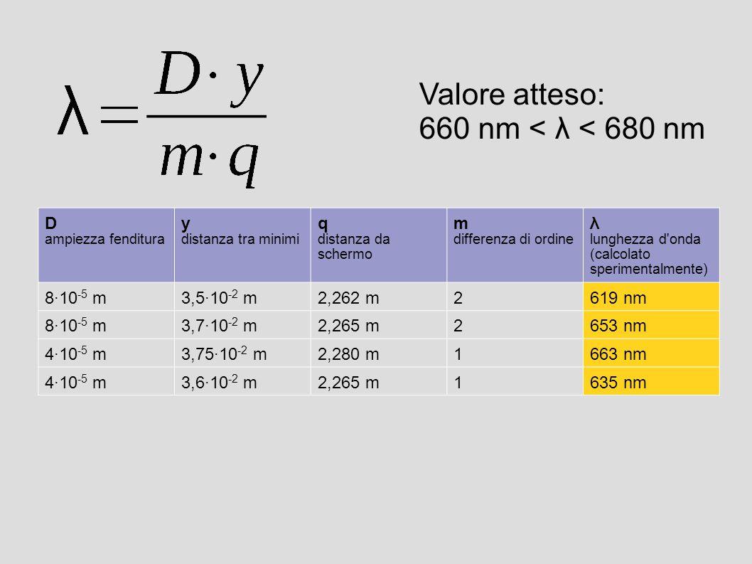Valore atteso: 660 nm < λ < 680 nm D ampiezza fenditura y distanza tra minimi q distanza da schermo m differenza di ordine λ lunghezza d onda (calcolato sperimentalmente) 8·10 -5 m3,5·10 -2 m2,262 m2619 nm 8·10 -5 m3,7·10 -2 m2,265 m2653 nm 4·10 -5 m3,75·10 -2 m2,280 m1663 nm 4·10 -5 m3,6·10 -2 m2,265 m1635 nm