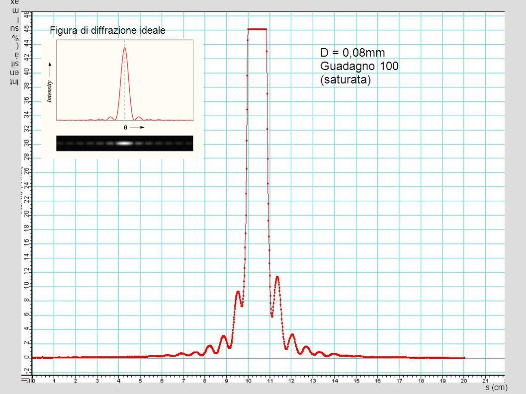 s (cm) Intensità(%sulmax) D = 0,08mm Guadagno 100 (saturata) Figura di diffrazione ideale