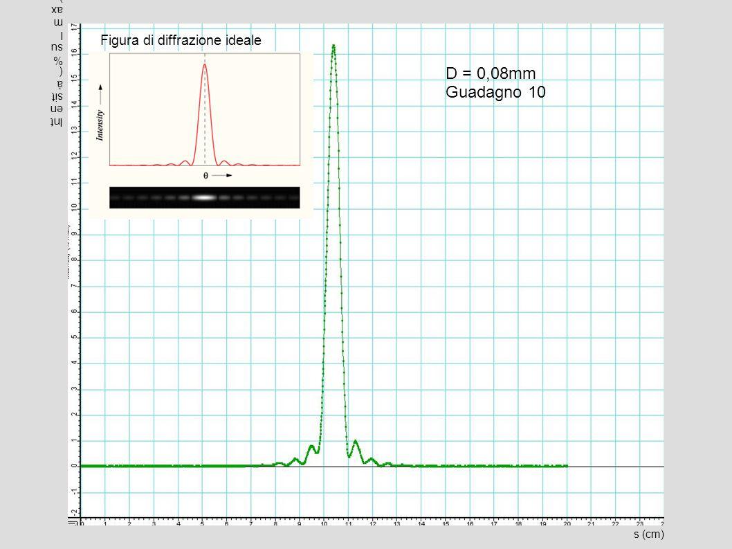 s (cm) Intensità(%sulmax) D = 0,08mm Guadagno 10 Figura di diffrazione ideale