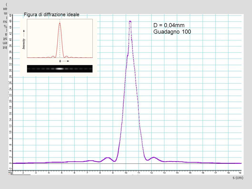 D = 0,04mm Guadagno 100 s (cm) Intensità(%sulmax) Figura di diffrazione ideale