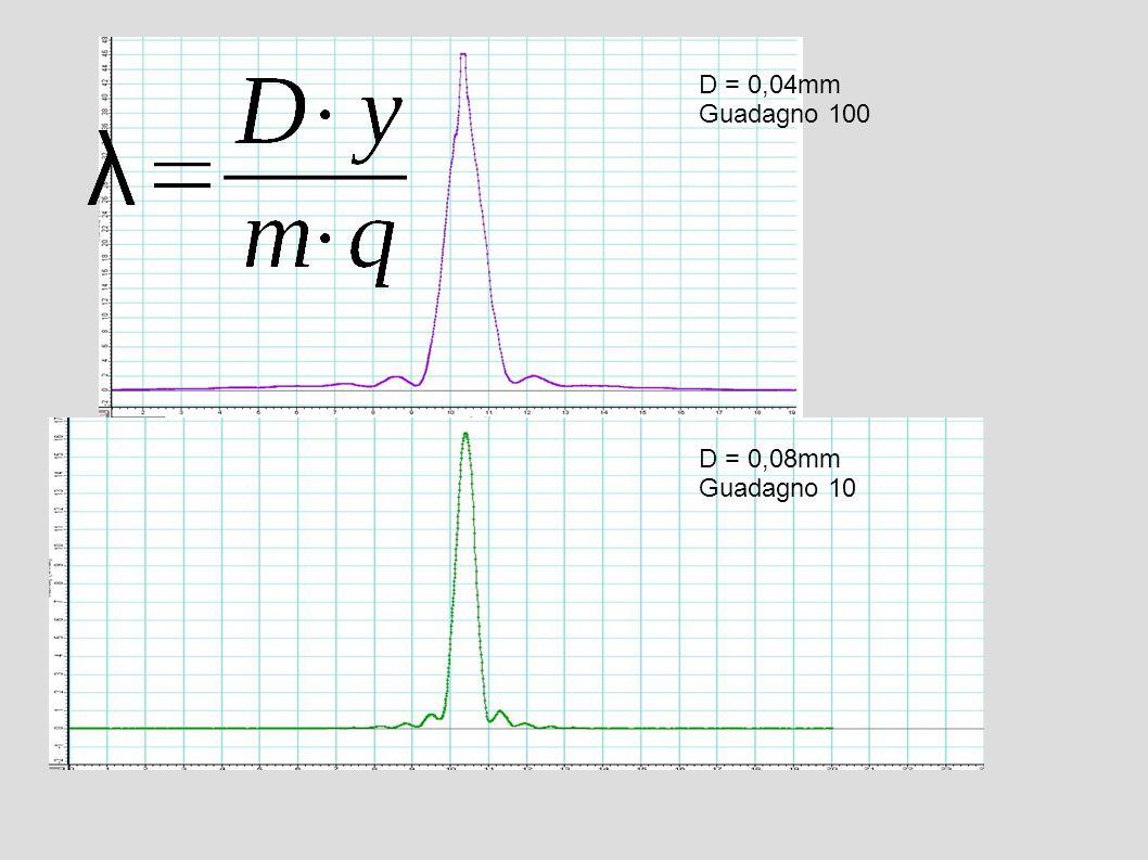 D = 0,08mm Guadagno 10 D = 0,04mm Guadagno 100
