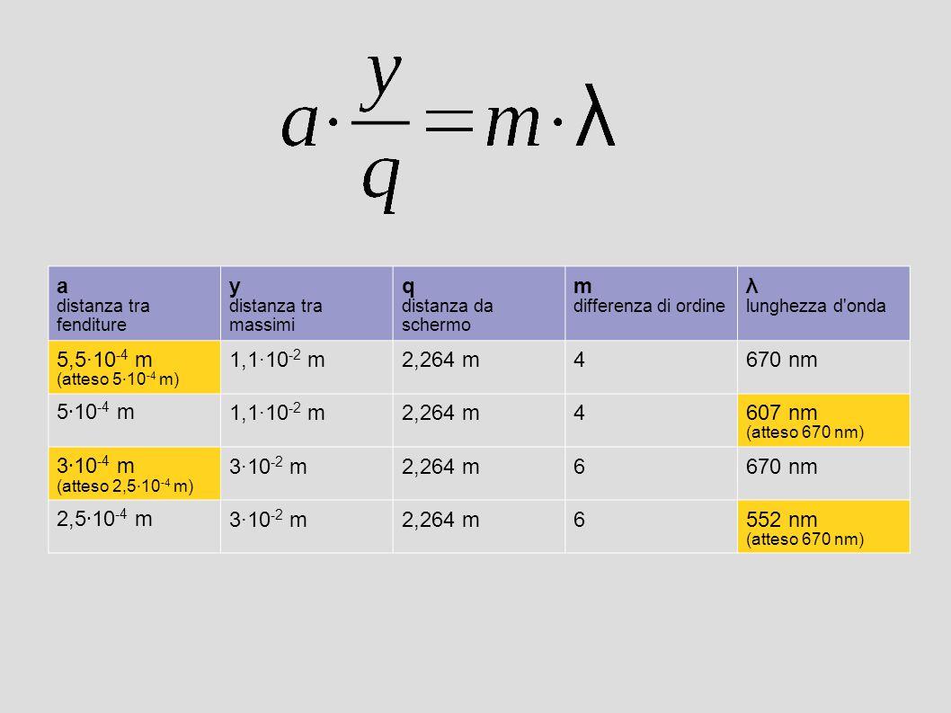 a distanza tra fenditure y distanza tra massimi q distanza da schermo m differenza di ordine λ lunghezza d onda 5,5·10 -4 m (atteso 5 · 10 -4 m) 1,1·10 -2 m2,264 m4670 nm 5 · 10 -4 m1,1·10 -2 m2,264 m4607 nm (atteso 670 nm) 3 · 10 -4 m (atteso 2,5 · 10 -4 m) 3·10 -2 m2,264 m6670 nm 2,5 · 10 -4 m3·10 -2 m2,264 m6552 nm (atteso 670 nm)