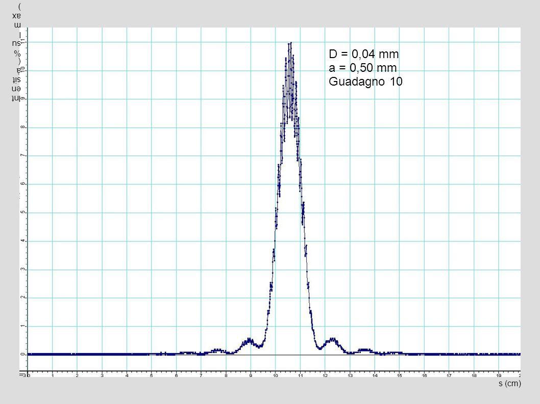 s (cm) Intensità(%sulmax) D = 0,04 mm a = 0,50 mm Guadagno 10