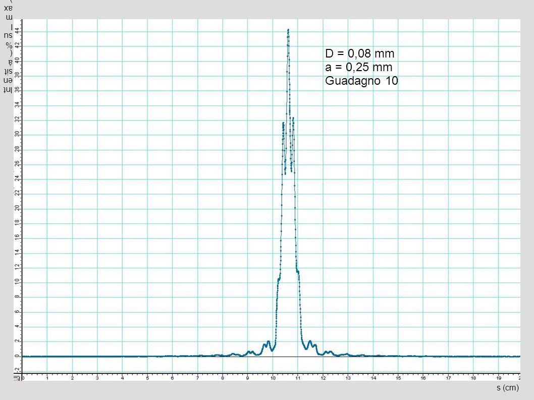s (cm) Intensità(%sulmax) D = 0,08 mm a = 0,25 mm Guadagno 10