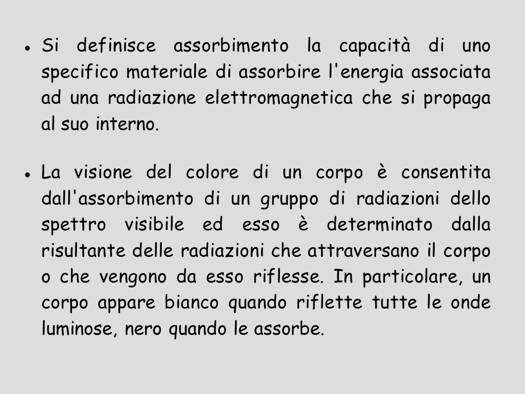 Si definisce assorbimento la capacità di uno specifico materiale di assorbire l energia associata ad una radiazione elettromagnetica che si propaga al suo interno.