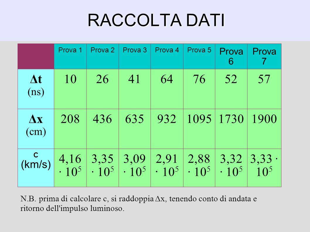 RACCOLTA DATI Prova 1Prova 2Prova 3Prova 4Prova 5 Prova 6 Prova 7 Δt (ns) 10264164765257 Δx (cm) 208436635932109517301900 C (km/s) 4,16 ∙ 10 5 3,35 ∙ 10 5 3,09 ∙ 10 5 2,91 ∙ 10 5 2,88 ∙ 10 5 3,32 ∙ 10 5 3,33 ∙ 10 5 N.B.