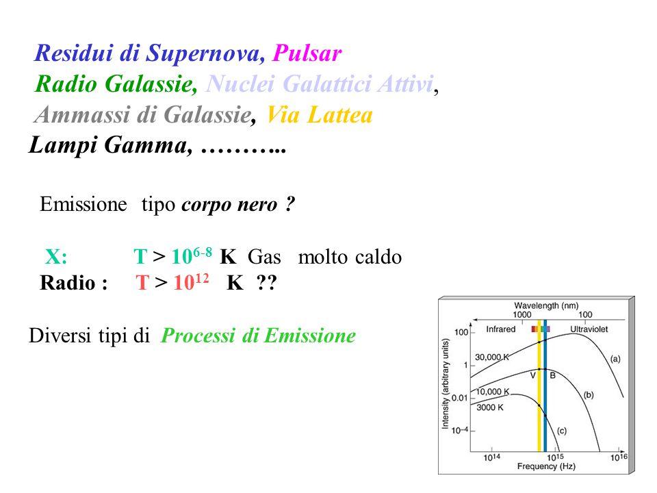 Residui di Supernova, Pulsar Radio Galassie, Nuclei Galattici Attivi, Ammassi di Galassie, Via Lattea Lampi Gamma, ……….. Emissione tipo corpo nero ? X