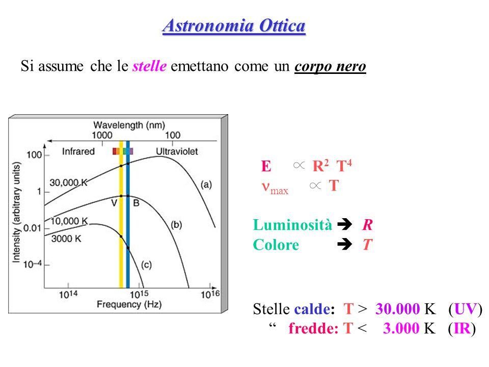 """E R 2 T 4  max T Luminosità  R Colore  T Stelle calde: T > 30.000 K (UV) """" fredde: T < 3.000 K (IR) Astronomia Ottica Astronomia Ottica Si assume"""