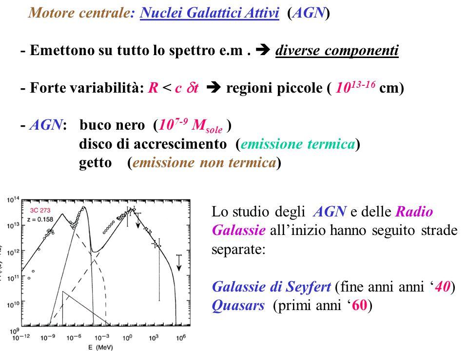 Motore centrale: Nuclei Galattici Attivi (AGN) - Emettono su tutto lo spettro e.m.  diverse componenti - Forte variabilità: R < c  t  regioni picco