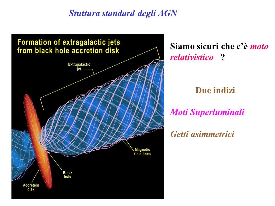 Stuttura standard degli AGN Siamo sicuri che c'è moto relativistico ? Due indizi Moti Superluminali Getti asimmetrici