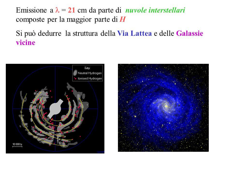 Emissione a  = 21 cm da parte di nuvole interstellari composte per la maggior parte di H Si può dedurre la struttura della Via Lattea e delle Galassi