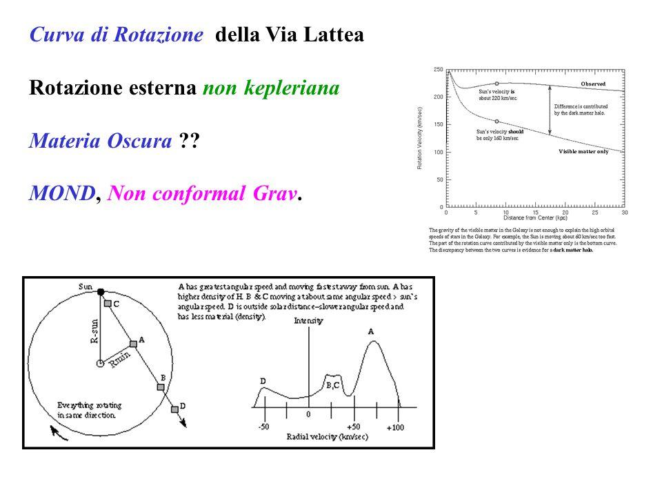 Curva di Rotazione della Via Lattea Rotazione esterna non kepleriana Materia Oscura ?? MOND, Non conformal Grav.
