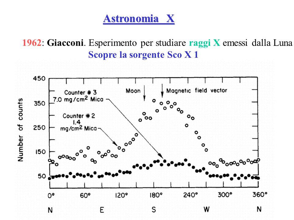 Astronomia X Astronomia X 1962: Giacconi. Esperimento per studiare raggi X emessi dalla Luna Scopre la sorgente Sco X 1
