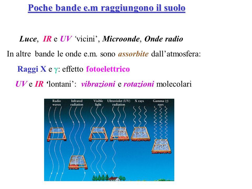 Poche bande e.m raggiungono il suolo Luce, IR e UV 'vicini', Microonde, Onde radio In altre bande le onde e.m. sono assorbite dall'atmosfera: Raggi X