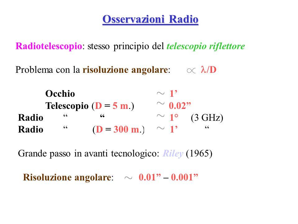 Osservazioni Radio Radiotelescopio: stesso principio del telescopio riflettore Problema con la risoluzione angolare:  /D Occhio 1' Telescopi