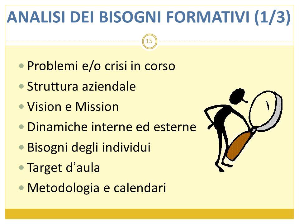15 Problemi e/o crisi in corso Struttura aziendale Vision e Mission Dinamiche interne ed esterne Bisogni degli individui Target d'aula Metodologia e c