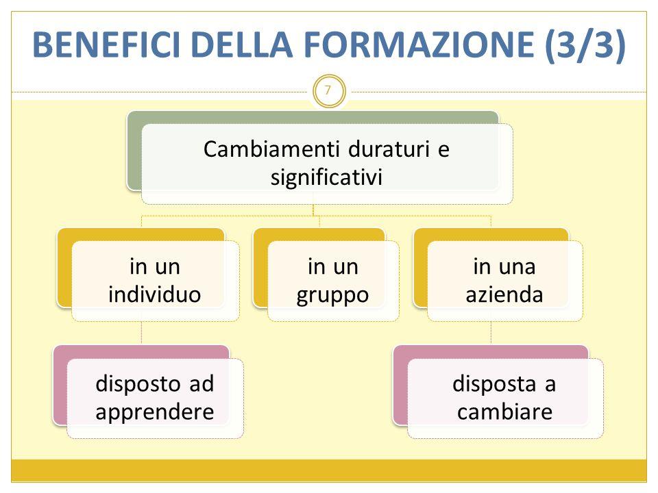 Cambiamenti duraturi e significativi in un individuo disposto ad apprendere in un gruppo in una azienda disposta a cambiare 7 BENEFICI DELLA FORMAZION