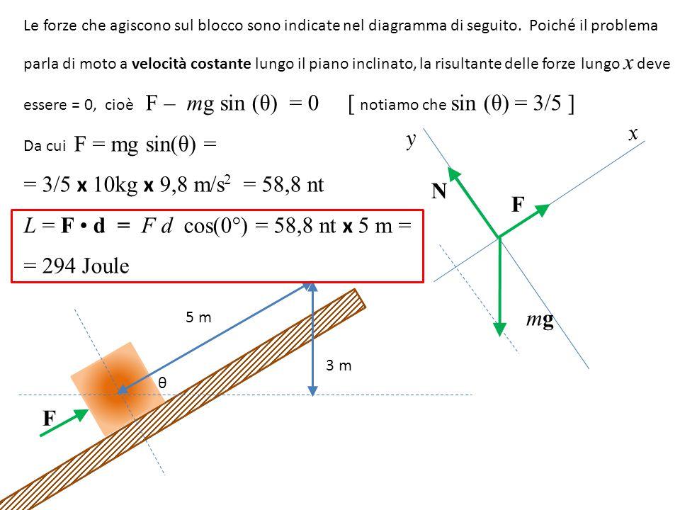 Le forze che agiscono sul blocco sono indicate nel diagramma di seguito.
