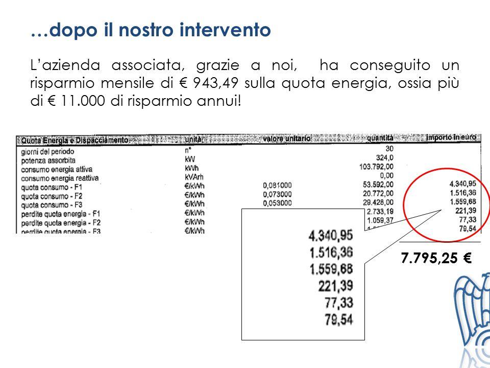 …dopo il nostro intervento L'azienda associata, grazie a noi, ha conseguito un risparmio mensile di € 943,49 sulla quota energia, ossia più di € 11.00