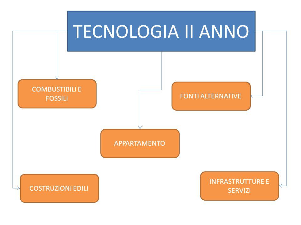 TECNOLOGIA II ANNO COMBUSTIBILI E FOSSILI APPARTAMENTO FONTI ALTERNATIVE COSTRUZIONI EDILI INFRASTRUTTURE E SERVIZI