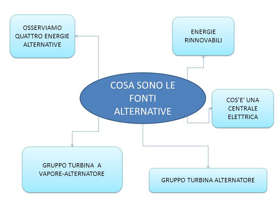 COSA SONO LE FONTI ALTERNATIVE OSSERVIAMO QUATTRO ENERGIE ALTERNATIVE ENERGIE RINNOVABILI GRUPPO TURBINA ALTERNATORE GRUPPO TURBINA A VAPORE-ALTERNATO