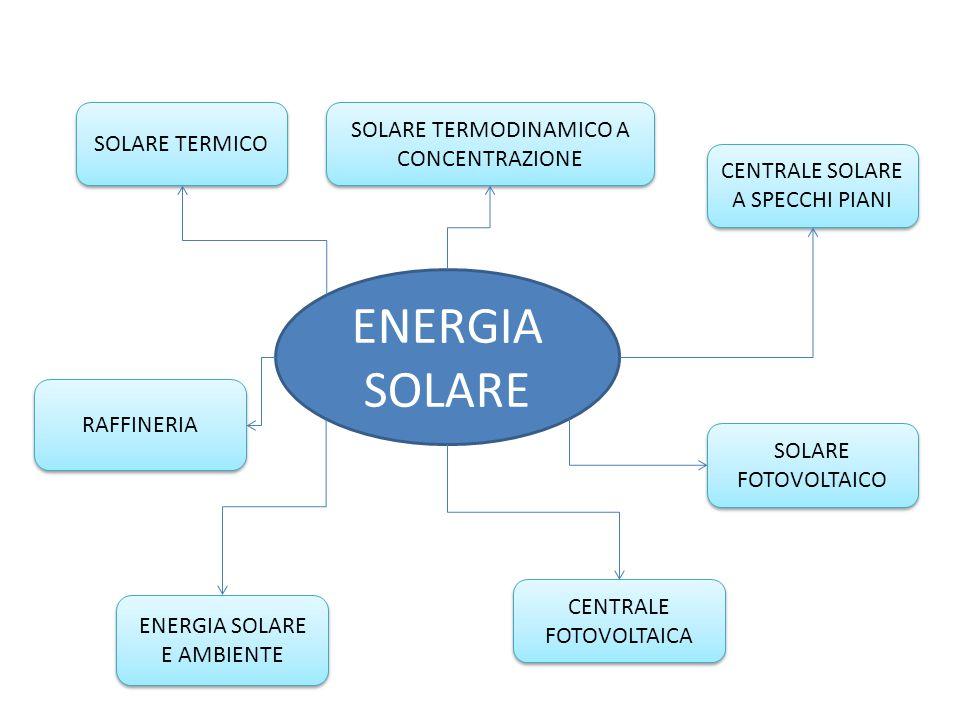 ENERGIA SOLARE SOLARE TERMICO SOLARE FOTOVOLTAICO CENTRALE SOLARE A SPECCHI PIANI SOLARE TERMODINAMICO A CONCENTRAZIONE RAFFINERIA CENTRALE FOTOVOLTAI
