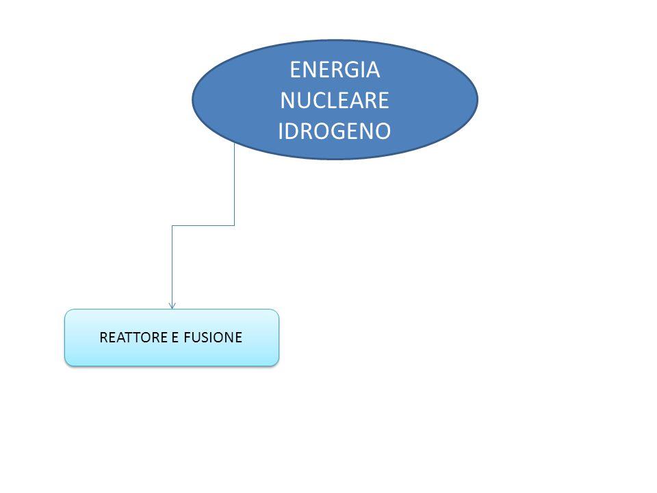ENERGIA NUCLEARE IDROGENO REATTORE E FUSIONE