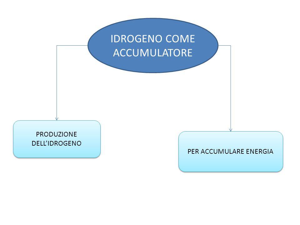 IDROGENO COME ACCUMULATORE PER ACCUMULARE ENERGIA PRODUZIONE DELL'IDROGENO