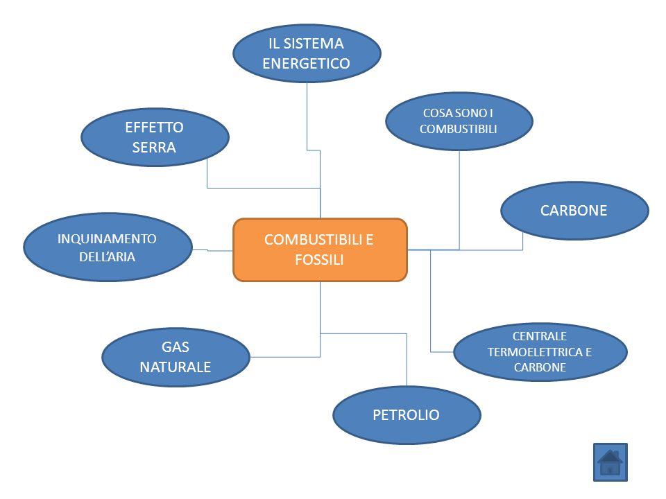 COMBUSTIBILI E FOSSILI IL SISTEMA ENERGETICO EFFETTO SERRA COSA SONO I COMBUSTIBILI CARBONE CENTRALE TERMOELETTRICA E CARBONE PETROLIO INQUINAMENTO DE