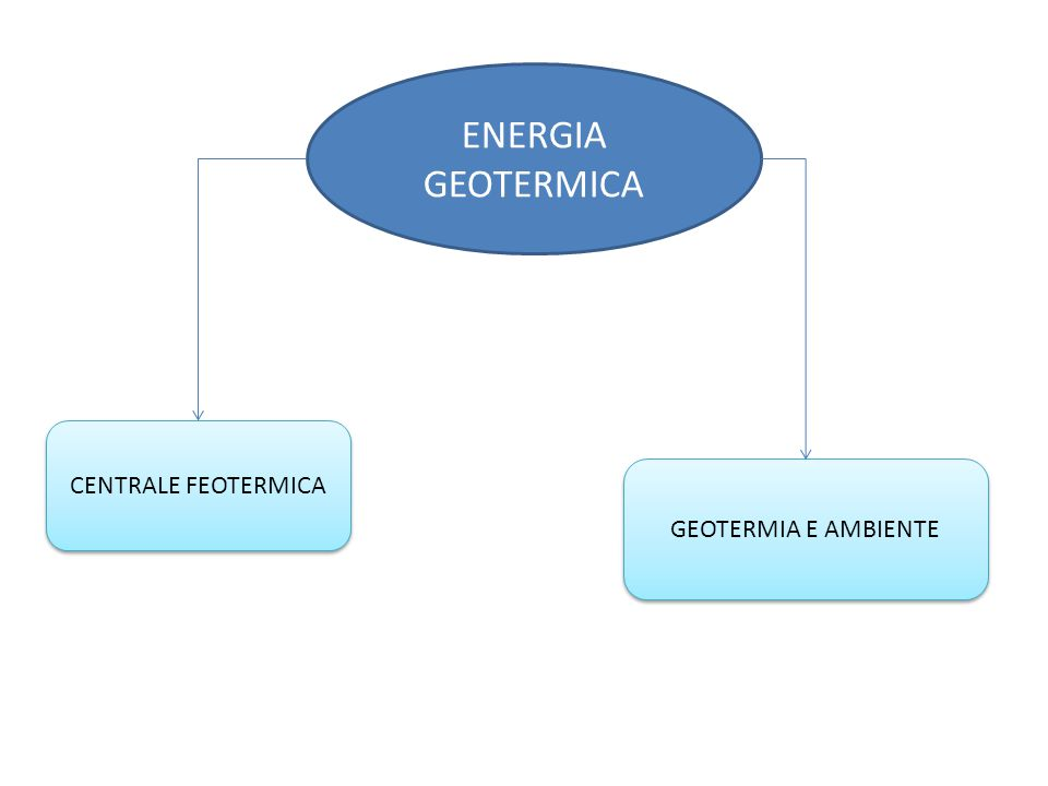 ENERGIA GEOTERMICA GEOTERMIA E AMBIENTE CENTRALE FEOTERMICA