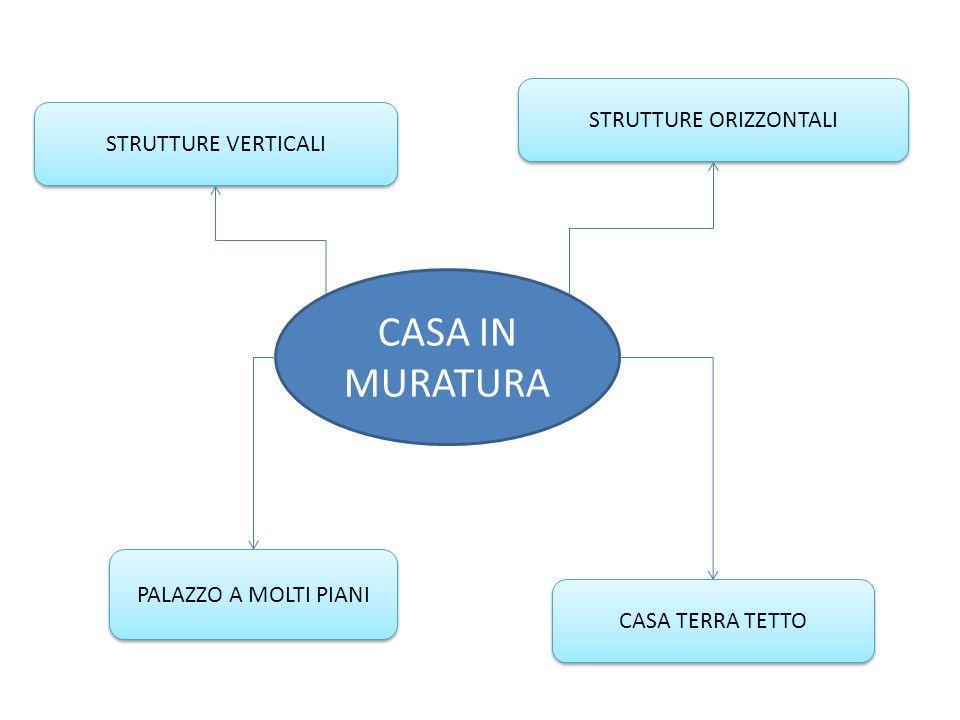 CASA IN MURATURA STRUTTURE VERTICALI CASA TERRA TETTO STRUTTURE ORIZZONTALI PALAZZO A MOLTI PIANI