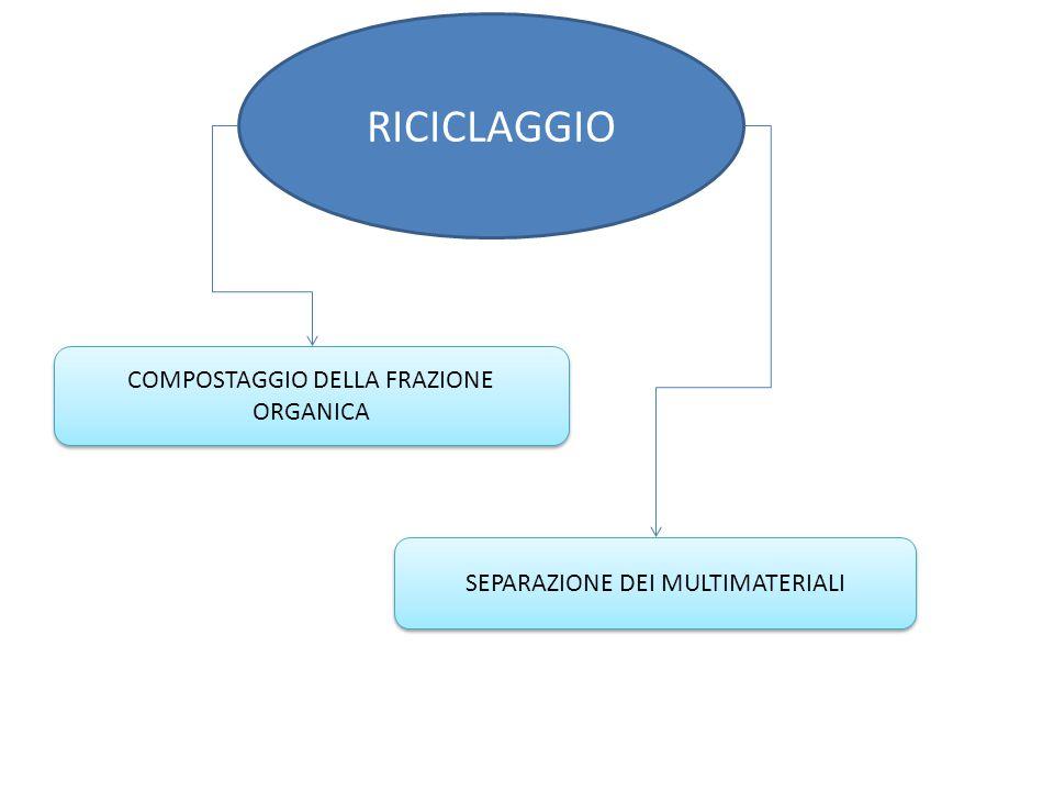 RICICLAGGIO SEPARAZIONE DEI MULTIMATERIALI COMPOSTAGGIO DELLA FRAZIONE ORGANICA
