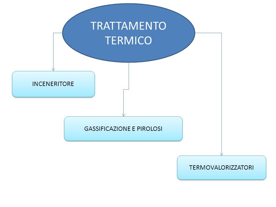 TRATTAMENTO TERMICO TERMOVALORIZZATORI INCENERITORE GASSIFICAZIONE E PIROLOSI