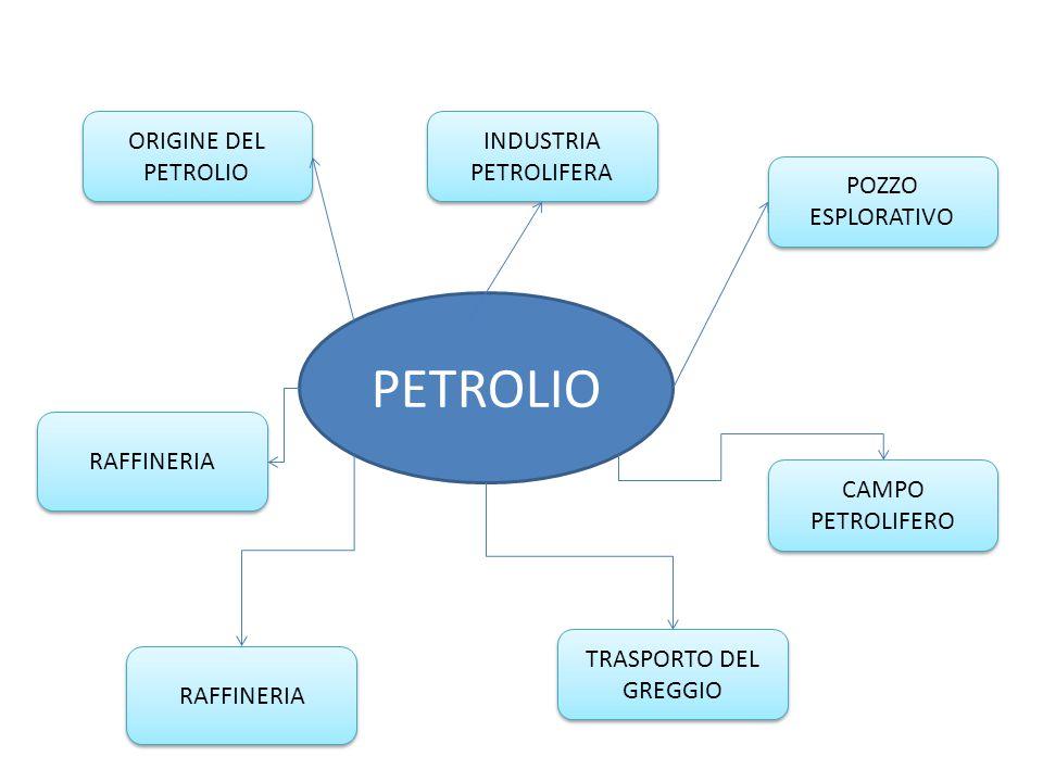 PETROLIO ORIGINE DEL PETROLIO CAMPO PETROLIFERO POZZO ESPLORATIVO INDUSTRIA PETROLIFERA RAFFINERIA TRASPORTO DEL GREGGIO RAFFINERIA