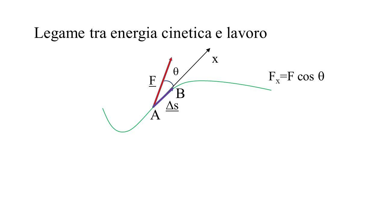 Legame tra energia cinetica e lavoro F  ss A B x F x =F cos 