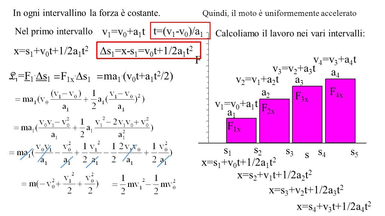 In ogni intervallino la forza è costante. F s F 1x s1s1 s2s2 s3s3 s4s4 s5s5 F 2x F 3x F 4x a1a1 a2a2 a3a3 a4a4 v 1 =v 0 +a 1 t v 2 =v 1 +a 2 t v 3 =v