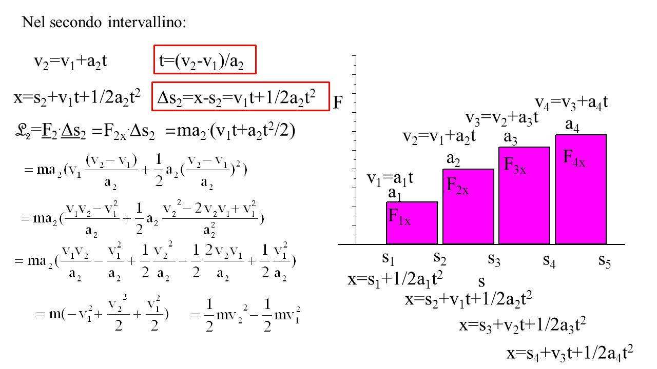 Nel secondo intervallino: F s F 1x s1s1 s2s2 s3s3 s4s4 s5s5 F 2x F 3x F 4x a1a1 a2a2 a3a3 a4a4 v 1 =a 1 t v 2 =v 1 +a 2 t v 3 =v 2 +a 3 t v 4 =v 3 +a