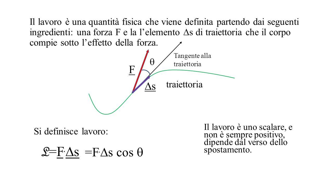 Esercizio 3 F g =mg T=-mg F A =  d |mg|=0.1mg Sulla slitta agisce la gravità mg, compensata dalla tensione della superficie T E l'attrito F A, diretto in verso opposto alla velocità v ed allo spostamento  s F g =mg T FAFA vsvs