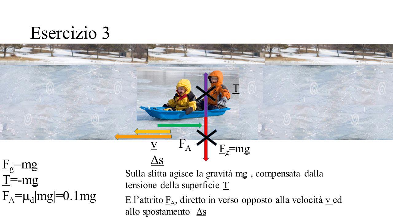 Esercizio 3 F g =mg T=-mg F A =  d |mg|=0.1mg Sulla slitta agisce la gravità mg, compensata dalla tensione della superficie T E l'attrito F A, dirett