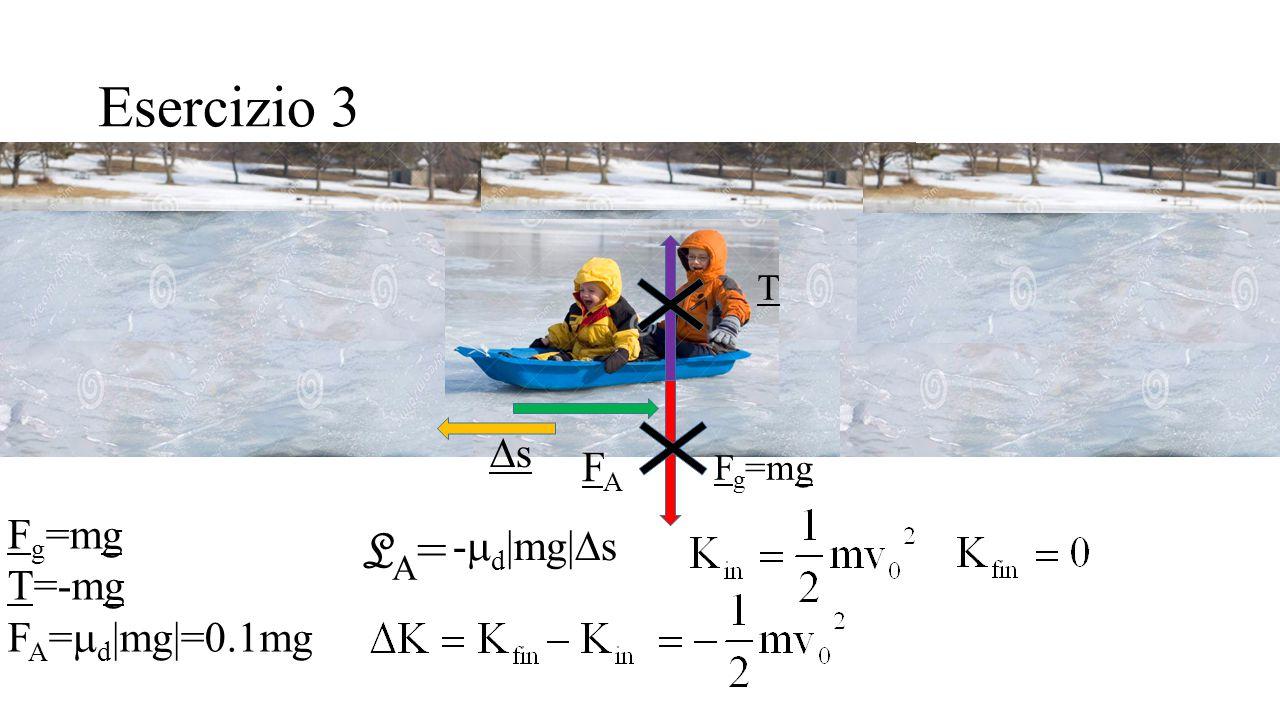 Esercizio 3 F g =mg T=-mg F A =  d |mg|=0.1mg F g =mg T FAFA ss LA=LA= -  d |mg|  s