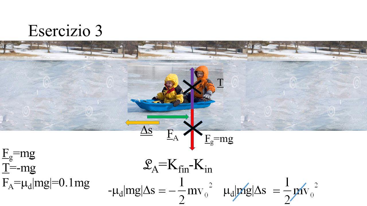 Esercizio 3 F g =mg T=-mg F A =  d |mg|=0.1mg F g =mg T FAFA ss L A =K fin -K in -  d |mg|  s  d |mg|  s