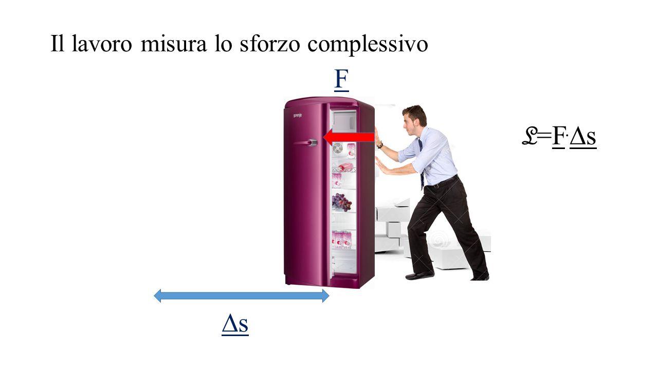 Il lavoro misura lo sforzo complessivo F ss L=F.sL=F.s