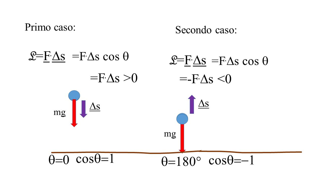 Primo caso: mgmg mgmg ss ss L=F.sL=F.s =F.  s cos  =F.  s >0 L=F.sL=F.s =F.  s cos  =-F.  s <0   cos  cos  Secondo caso: