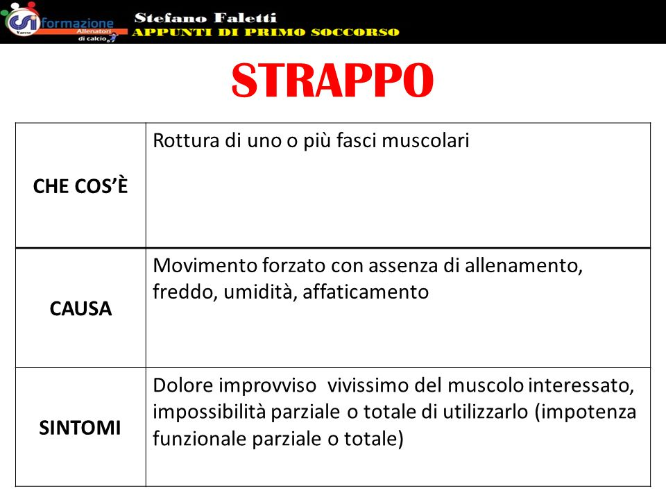 STRAPPO CHE COS'È Rottura di uno o più fasci muscolari CAUSA Movimento forzato con assenza di allenamento, freddo, umidità, affaticamento SINTOMI Dolo