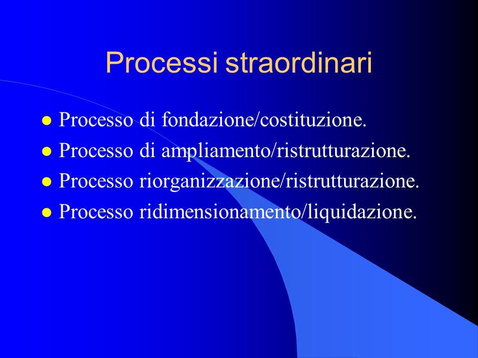 Processi straordinari l Processo di fondazione/costituzione.