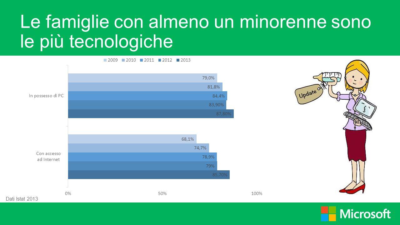 Le famiglie con almeno un minorenne sono le più tecnologiche Dati Istat 2013