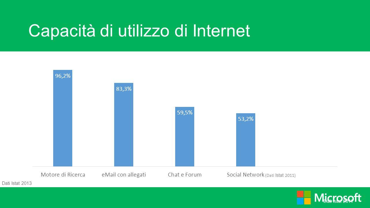 Capacità di utilizzo di Internet Dati Istat 2011 Dati Istat 2013 (Dati Istat 2011)