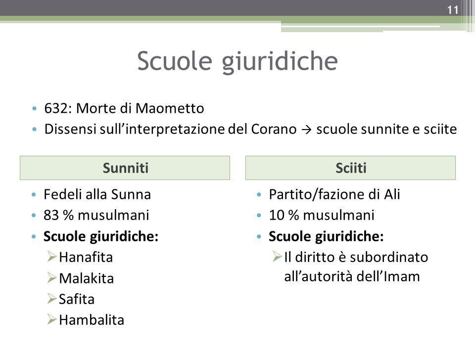 Scuole giuridiche SunnitiSciiti Fedeli alla Sunna 83 % musulmani Scuole giuridiche:  Hanafita  Malakita  Safita  Hambalita Partito/fazione di Ali