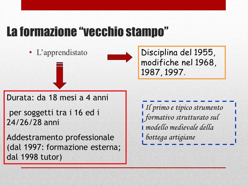 """La formazione """"vecchio stampo"""" L'apprendistato Disciplina del 1955, modifiche nel 1968, 1987, 1997. Durata: da 18 mesi a 4 anni per soggetti tra i 16"""