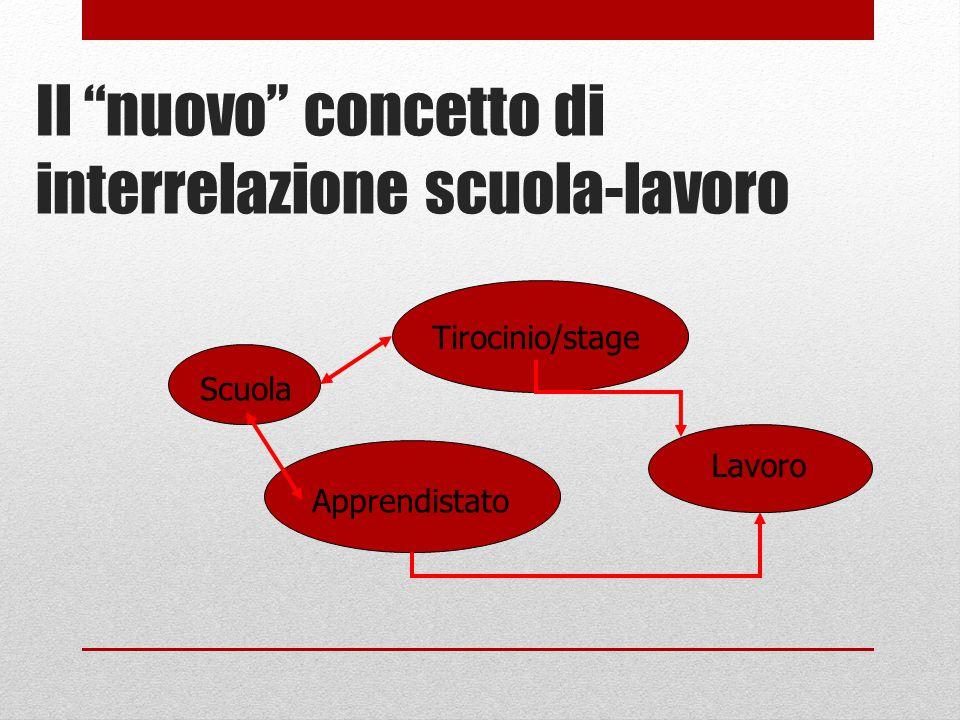 Il nuovo concetto di interrelazione scuola-lavoro Scuola Tirocinio/stage Apprendistato Lavoro